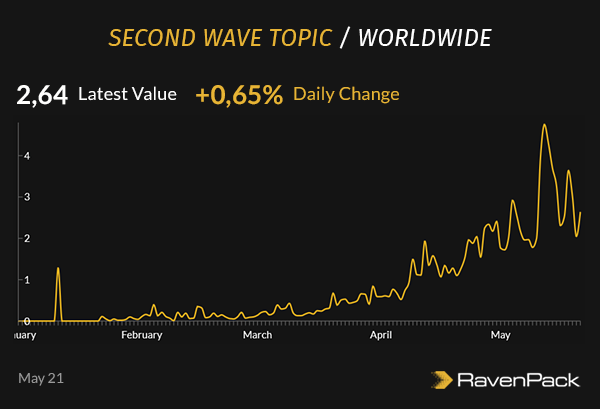 second wave topic worldwide