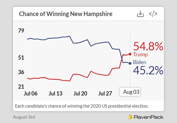 Chances of Winning New Hampshire
