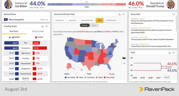 Polls New Hampshire