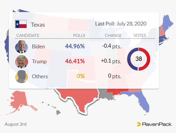 Texas reverts