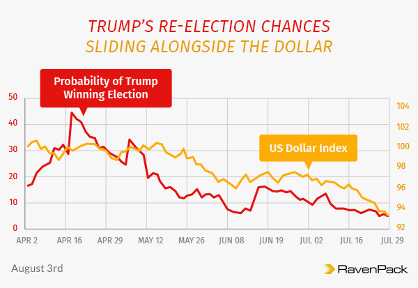 Dollar's recent decline and Donald Trump's falling re-election chances