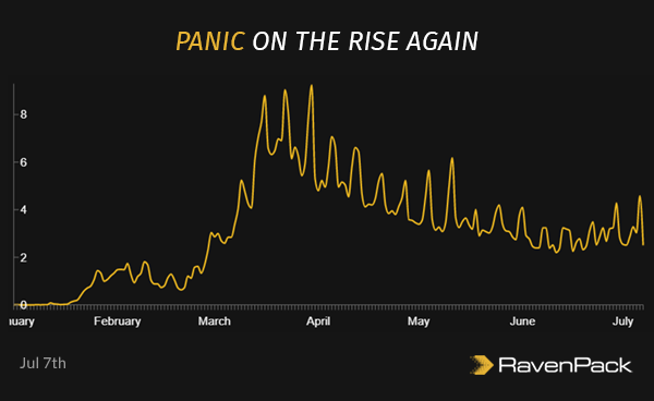 Panic On the Rise Again