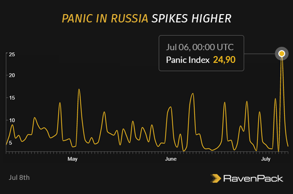 Panic in Russia Spikes Higher