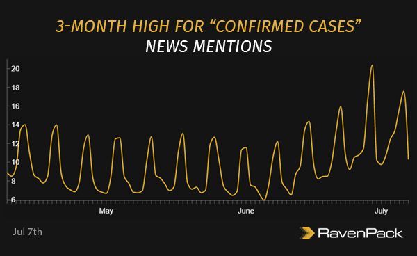 """3-Month High For """"Confirmed Cases"""" News Mentions"""