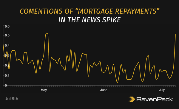 """Comentions of """"Mortgage Repayments"""" in the News Spike"""