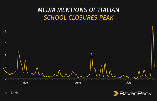 Media Mentions of Italian School Closures Peak