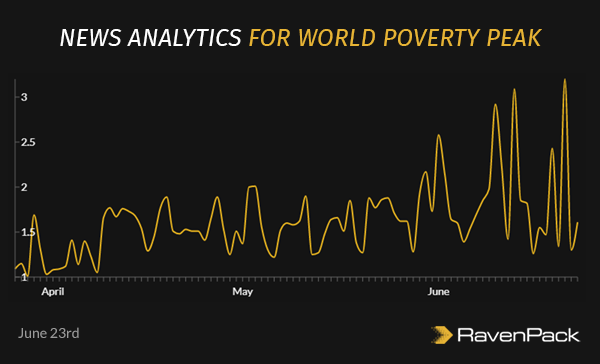 World Poverty Peaks