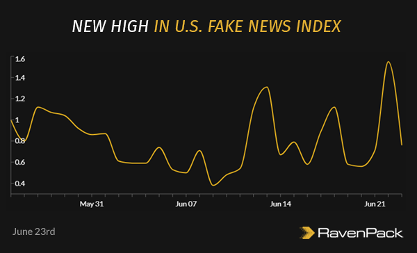 New High in U.S. Fake News Index