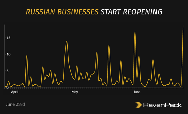 Russian Businesses Start Reopening