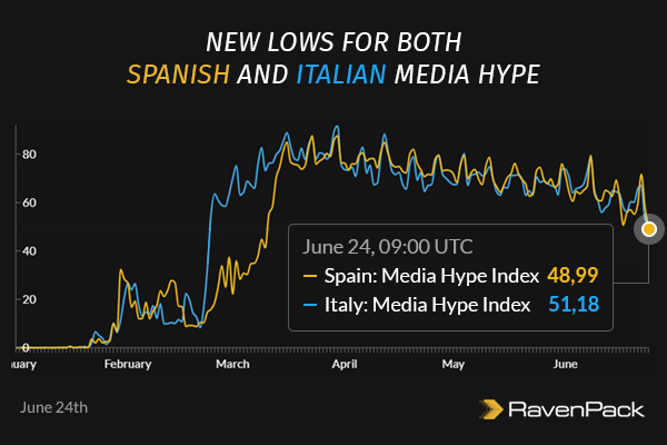 New Lows for Both Italian and Spanish Media Hype