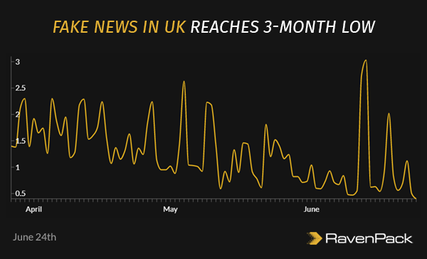 Fake News in UK Reaches 3-month Low