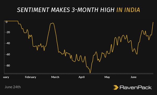 Sentiment Makes 3-month High in India