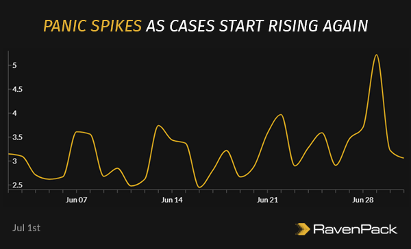 Panic Spikes as Cases Start Rising Again