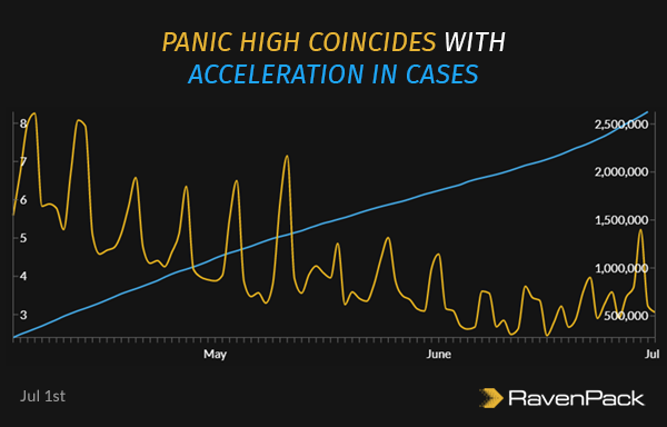 Panic High Coincides With Acceleration in Cases