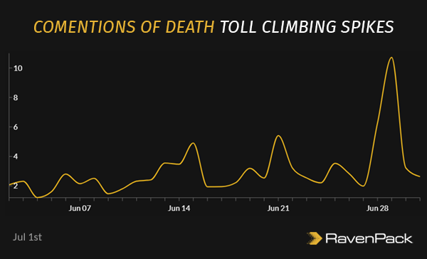 Comentions of Death Toll Climbing Spikes