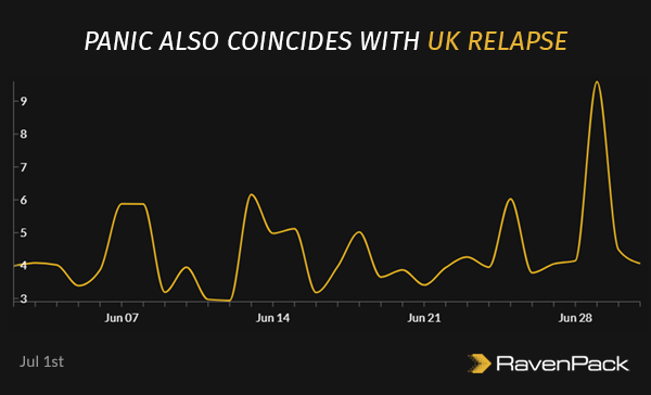 Panic Also Coincides With UK Relapse