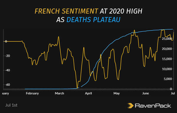 French Sentiment at 2020 High as Deaths Plateau