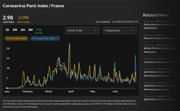 France and Germany Coronavirus Panic Index