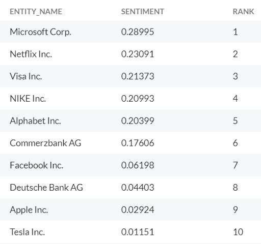 RavenPack Launches New Portfolio Sentiment Ranking Tool - RavenPack