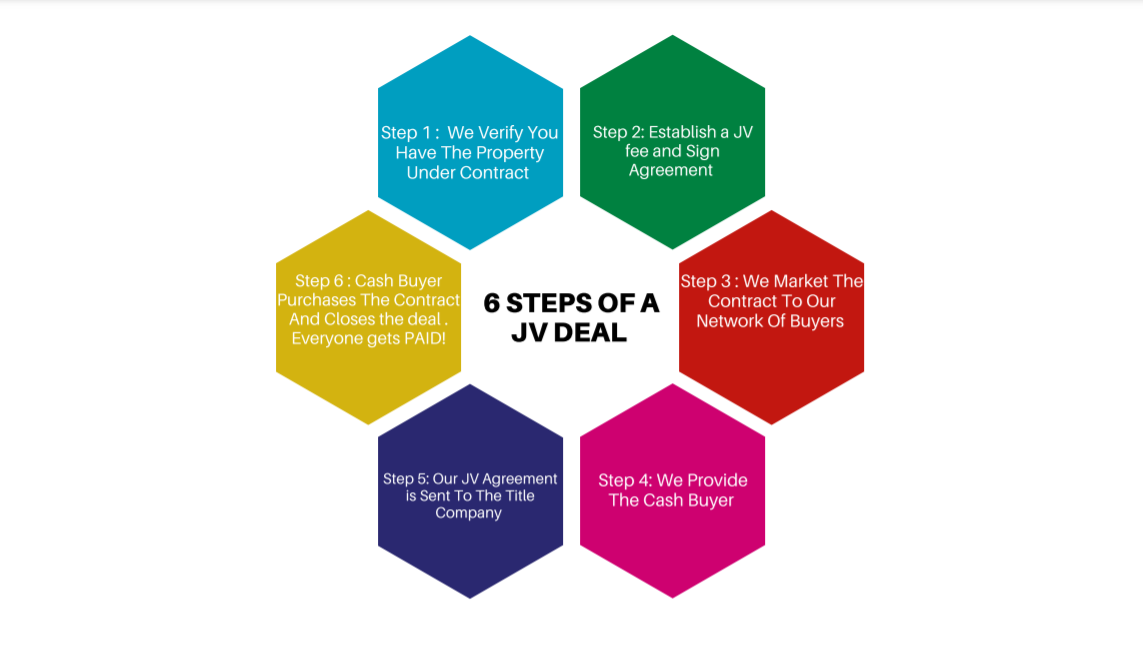 6_steps_of_a_jv_deal_pic.png