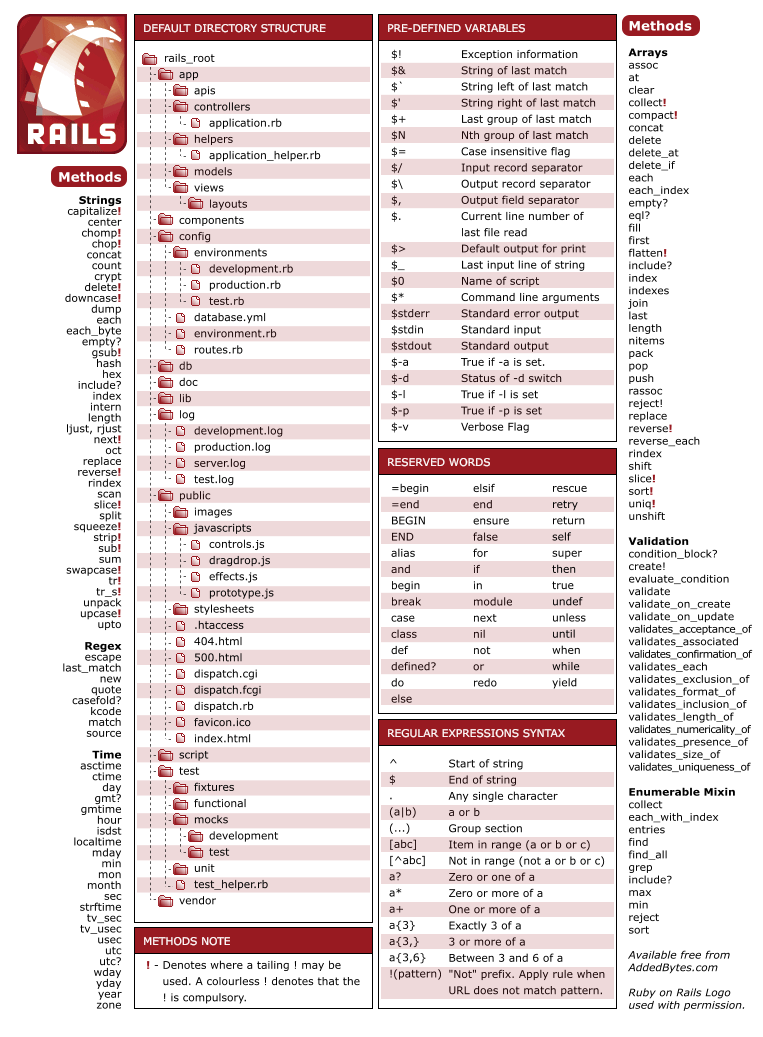 Rails Cheat Sheet