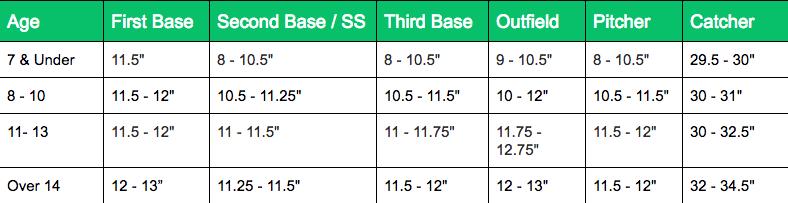 Baseball glove sizing guide