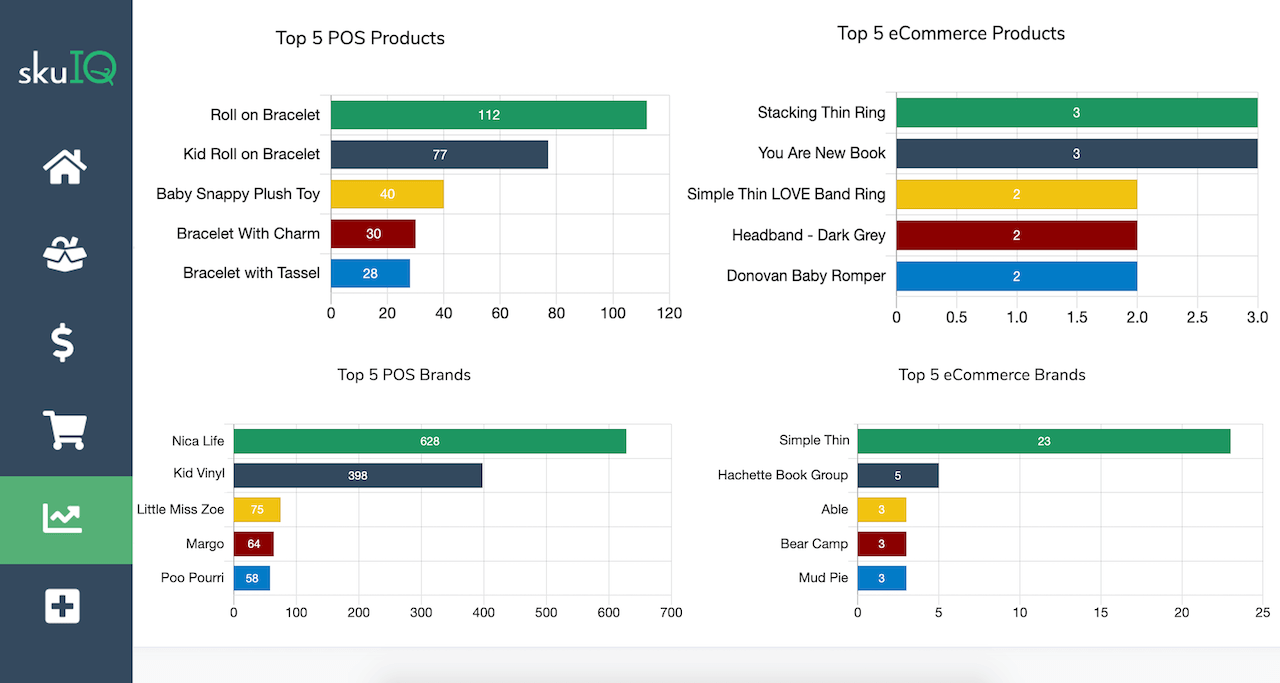 Screenshot of top products