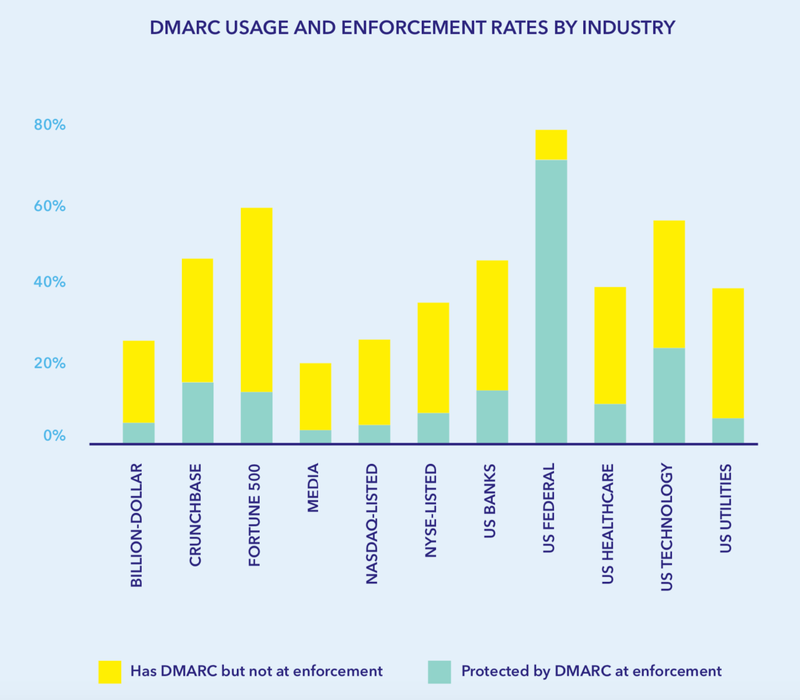 DMARC usage and enforcement rates