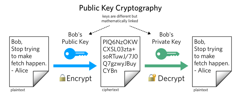how does dsa encryption work