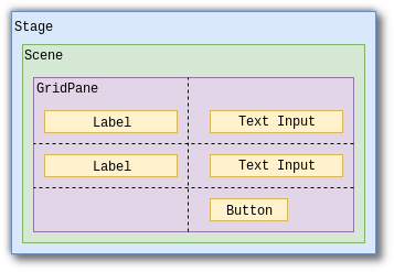 JavaFX Control nesting: Stage > Scene > GridPane > many labels and inputs