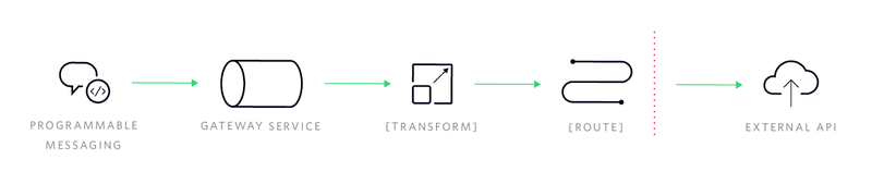 Programmable messaging infrastructure diagram