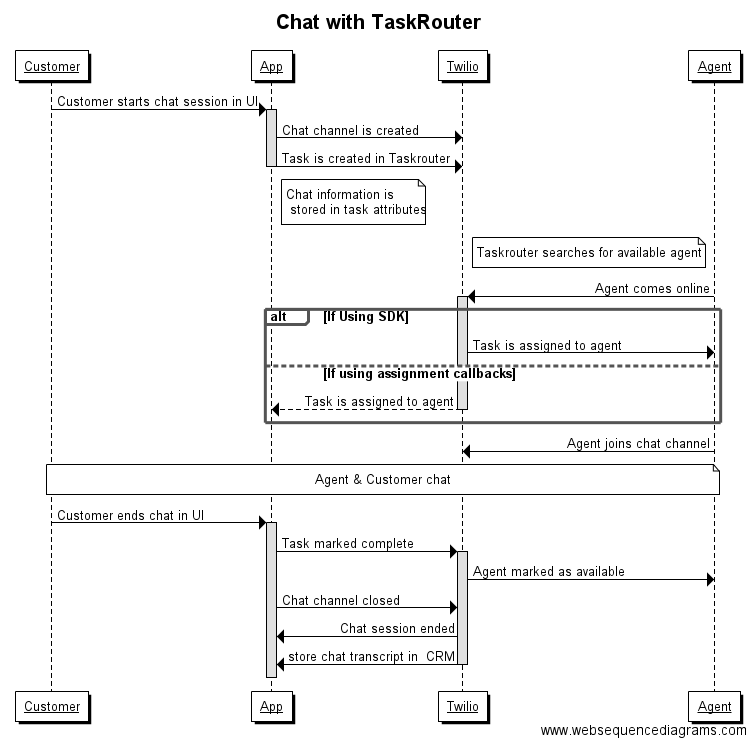 Chat with TaskRouter