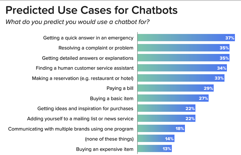 Intelligent Chatbots: A Guide to Building and Using