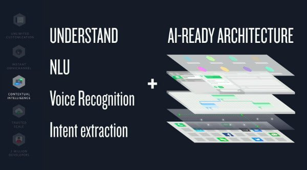 Diagram showing Flex AI: Understanding, NLU, Voice Recognition, and Intent Extraction