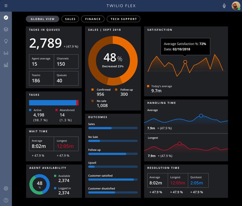Flex analytics dashboard