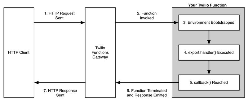 function execution twilio