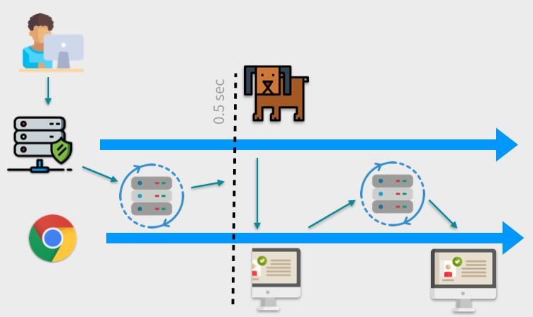 Server to browser to server diagram.