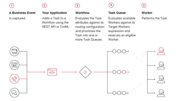 How TaskRouter works.png