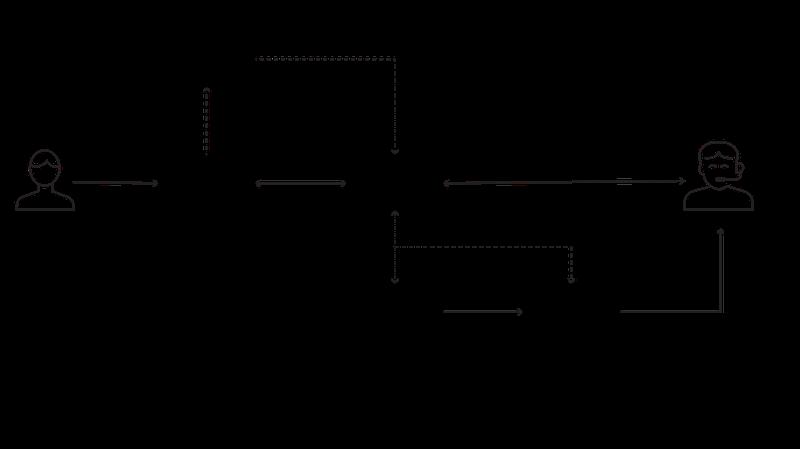 A diagram of how flex handles omnichannel inbound messages