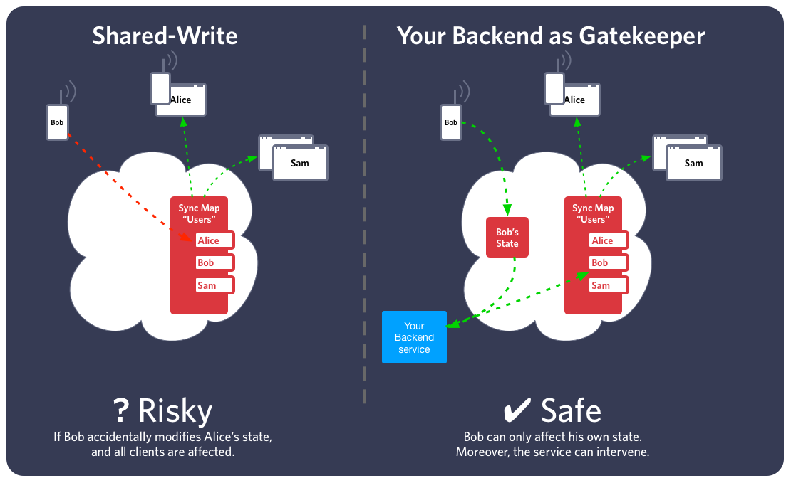 Shared-Write vs. Backend-as-Gatekeeper