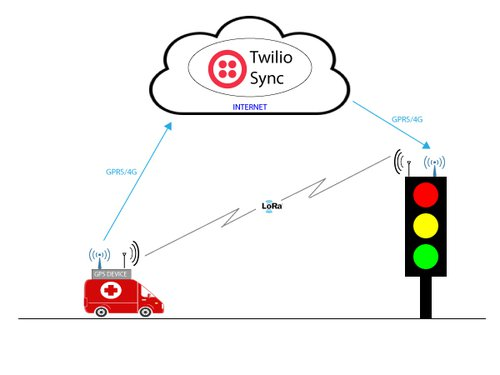 Building Intelligent Transportation Hardware Systems with Python