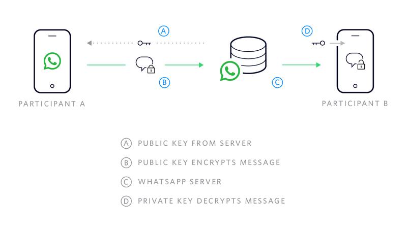 WhatsApp end-to-end encryption protocol