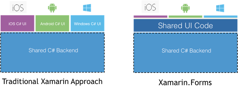 Building Your First Mobile App with C#  NET and Xamarin - Twilio