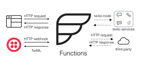 Functions overview diagram