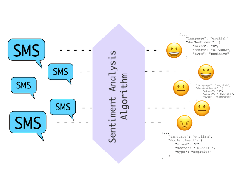 sentiment analysis algorithms derive opinion and feelings from unstructured text