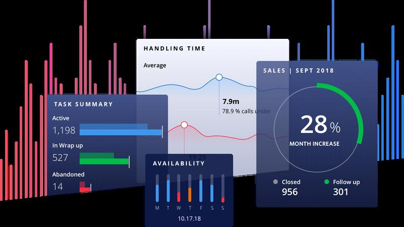 Twilio Flex workforce optimization