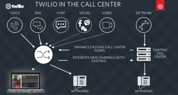 Twilio in the Call Center