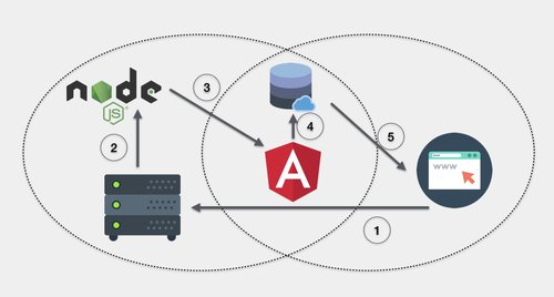 How to Transfer Files and Data Between Angular Clients and