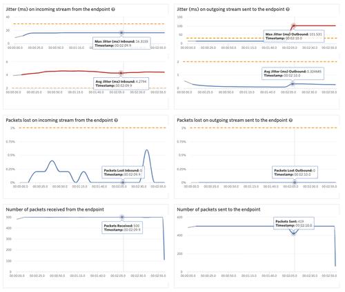 View of the Metrics dashboard