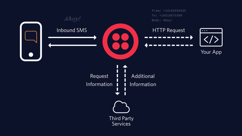 How to Receive and Reply to SMS and MMS Messages in Python